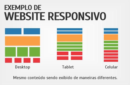 Veja um exemplo bem clássico de como funciona um website responsivo